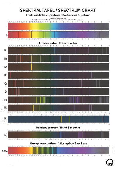 Spektraltafel