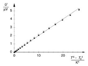 """Bestätigung des Stefan-Boltzmann-Gesetzes durch Messung der Strahlungsintensität eines """"Schwarzen Körpers"""" in Abhängigkeit von dessen Temperatur"""