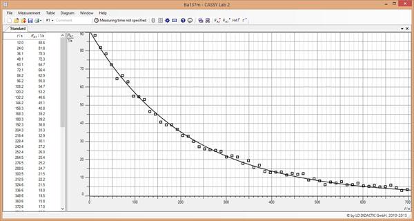 Bestimmung der Halbwertszeit von Cs-137 - Aufzeichnung und Auswertung der Zerfalls- und Produktionskurve mit CASSY
