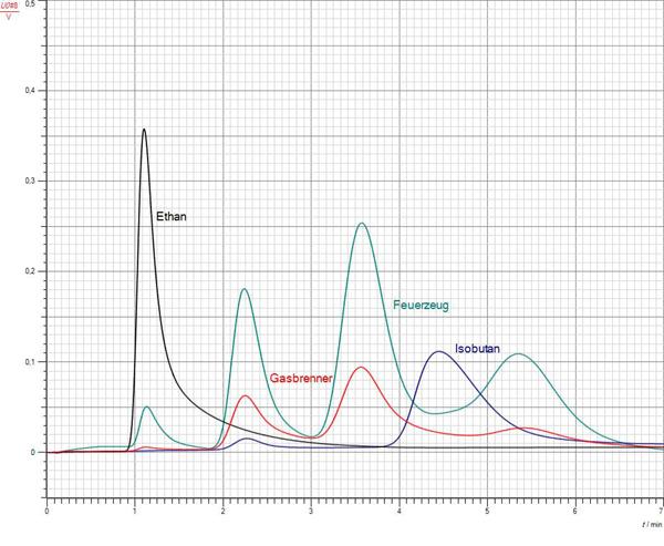 Gaschromatografische Untersuchung von Feuerzeuggas